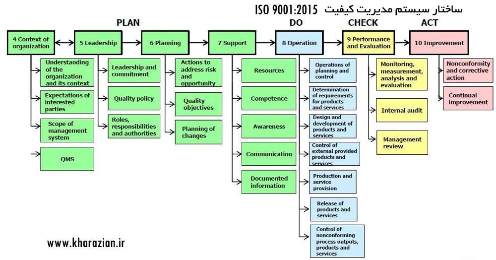 ساختار ISO 9001:2015