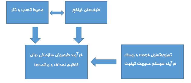 فرآیند طرحریزی سازمانی