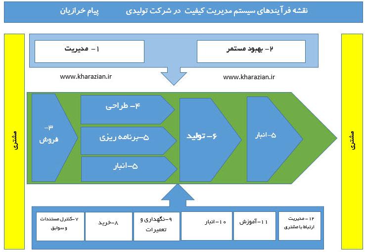 نقشه فرآیند تولید