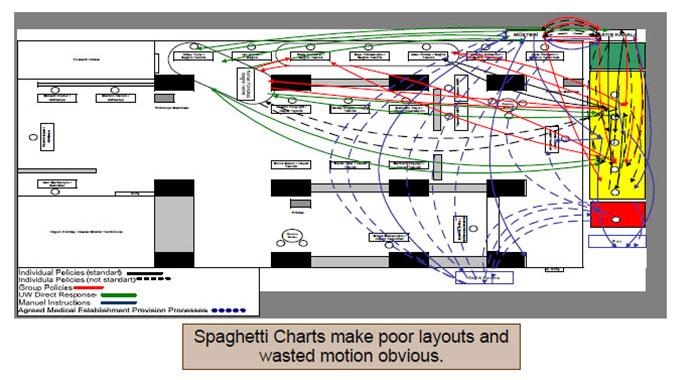 دیاگرام اسپاگتی