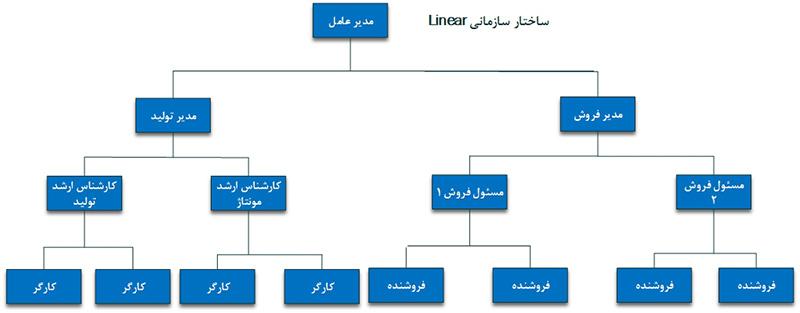 ساختار سازمانی خطی