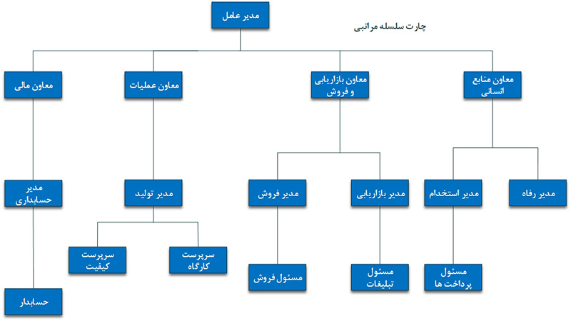 ساختار سازمانی سلسله مراتبی