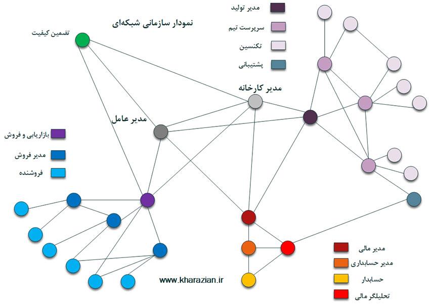 ساختار سازمانی شبکهای