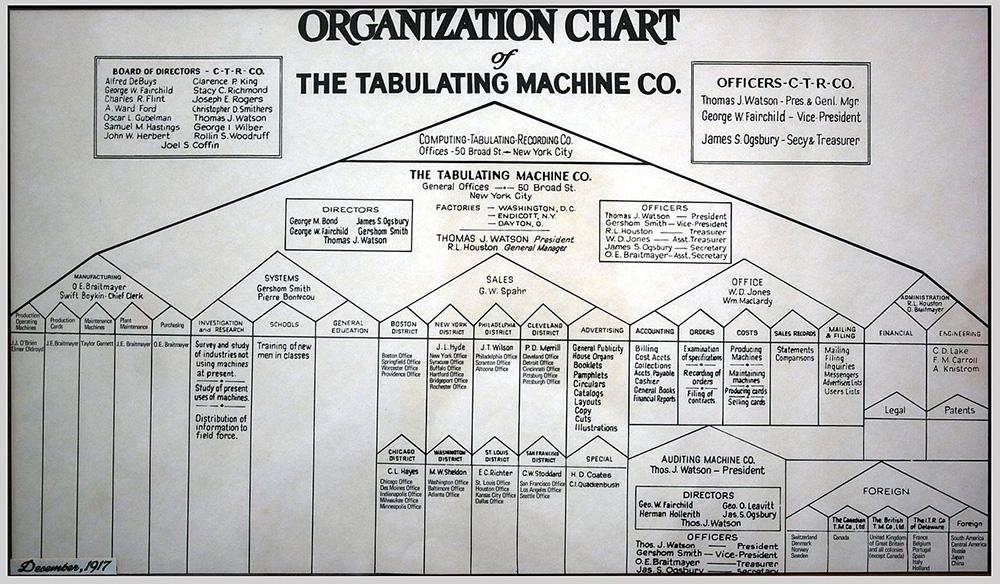 چارت سازمانی شرکت Tabulating Machine