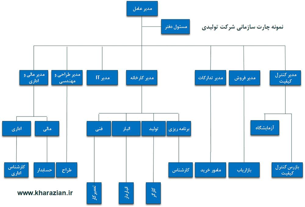 نمونه چارت سازمانی تولیدی