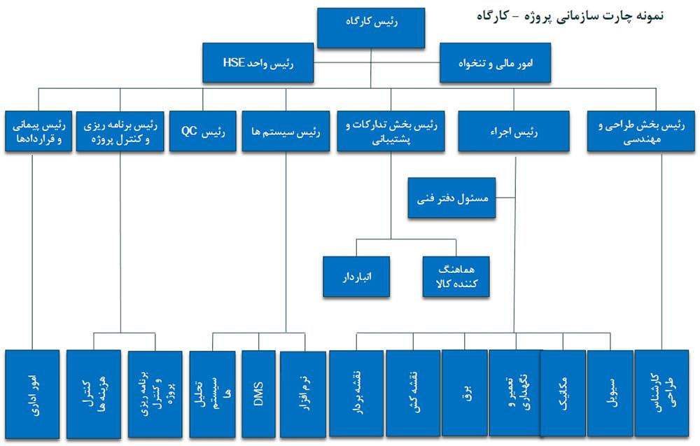 نمونه چارت سازمانی کارگاه