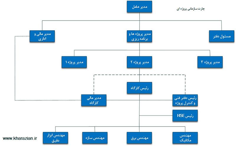 ساختار سازمانی پروژهای