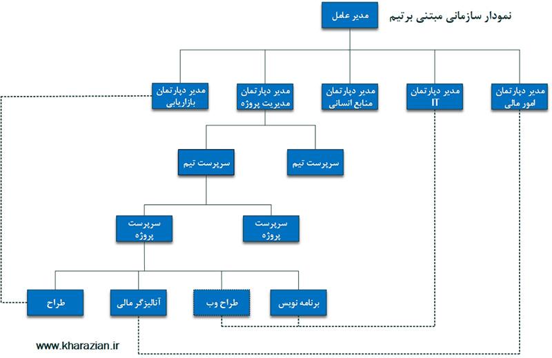 ساختار سازمانی تیمی