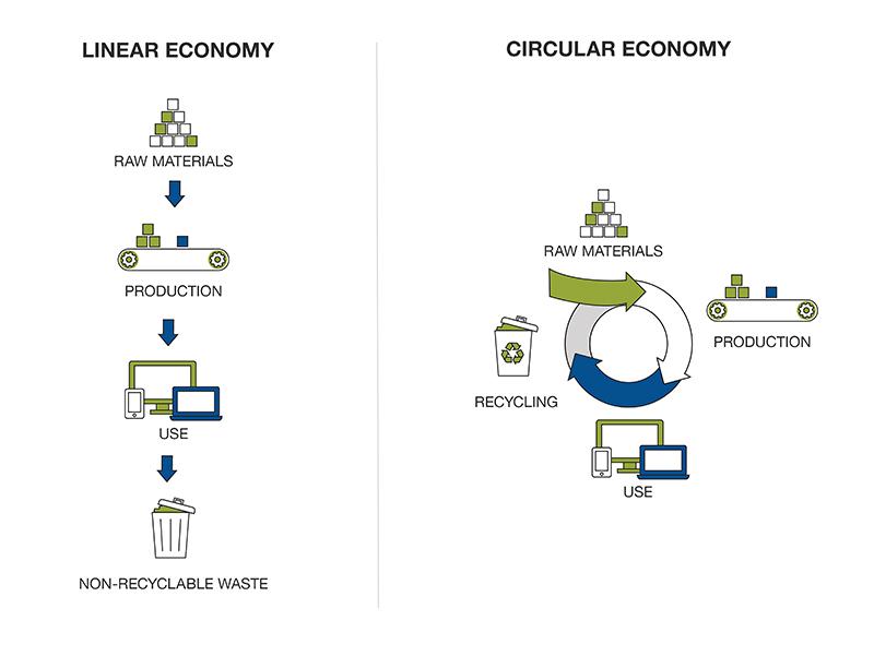 تفاوت اقتصاد چرخشی و اقتصاد خطی