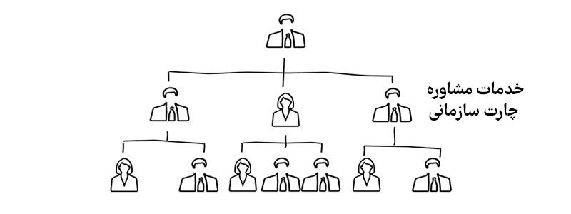 مشاوره چارت سازمانی
